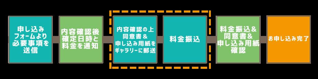 スペースレンタル仙台トクコマ